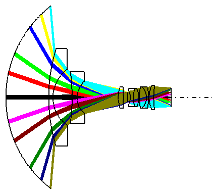 Linsenschnitt eines Weitwinkelobjektivs